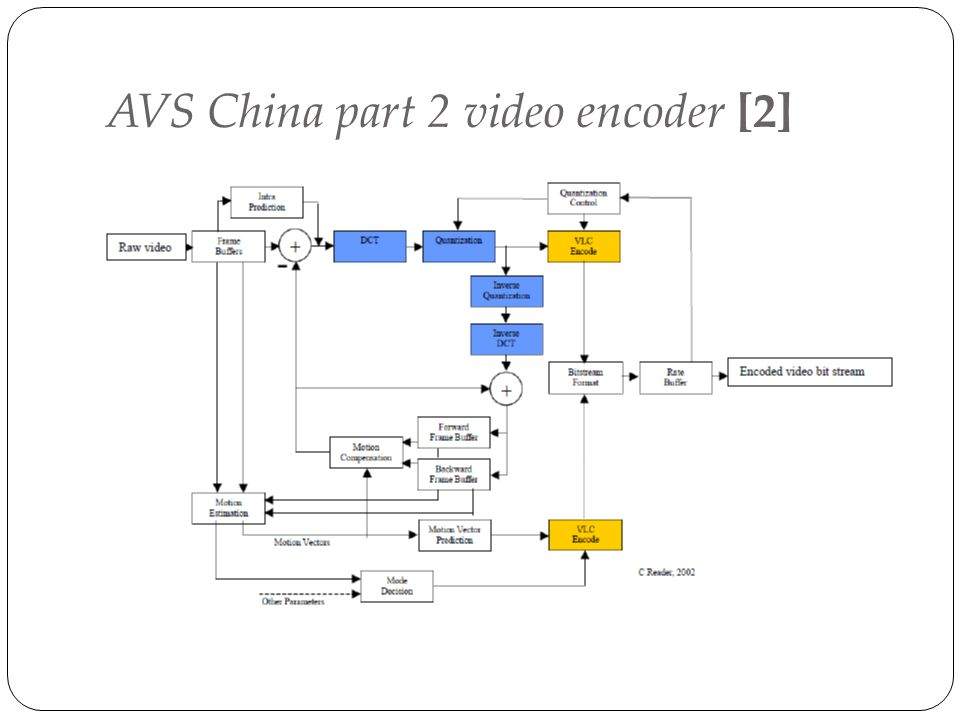 AVS China part 2 video encoder [2]